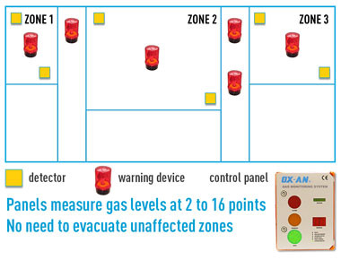 Gas-Detection-Equipment